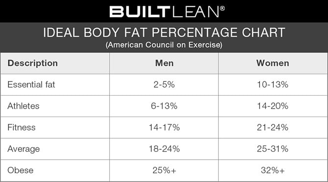 Ideal Body Fat Percentage Chart 2019 How Lean Should You Be
