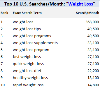 Fitness in America Weight Loss 2