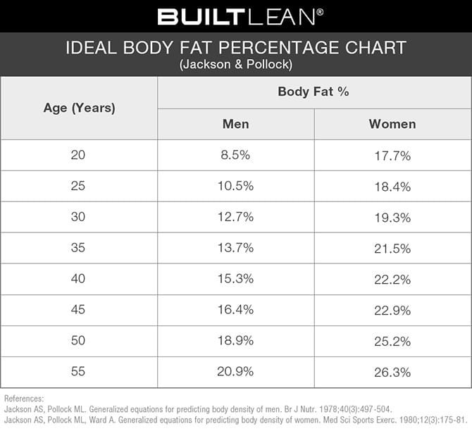 Ideal Body Fat Percentage Chart: How Lean Should You Be?