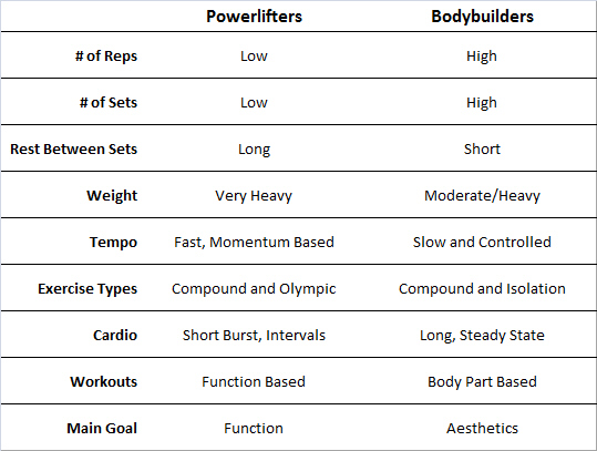 Bodybuilders vs. Powerlifters Chart