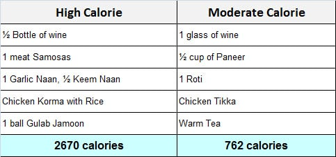 Healthy Indian Food Options Quick Guide Builtlean