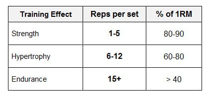 High Reps Vs Low For Strength