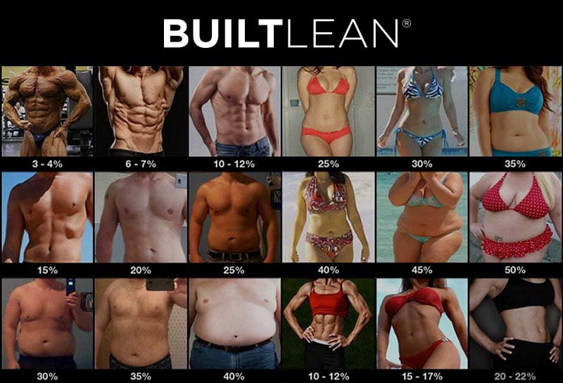 Body Fat Percentage Photos of Men & Women