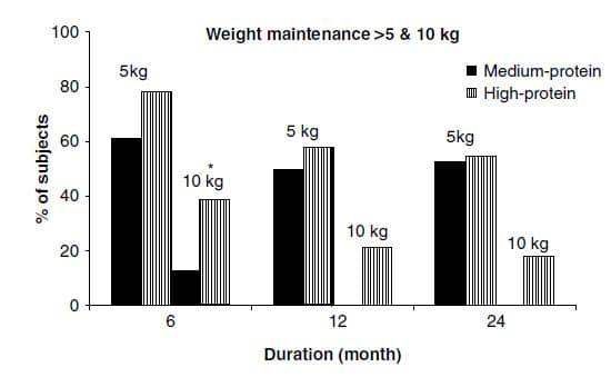 high-protein-diet-2