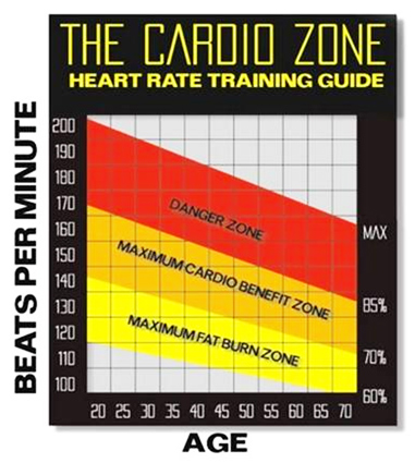 Fat Burning Zone Mythe