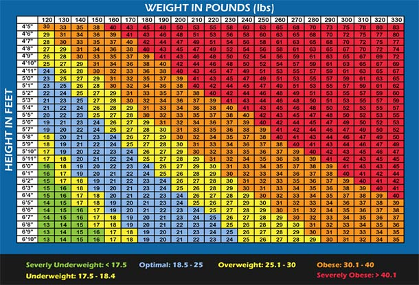 bmi formula chart: Bmi chart for men women is bmi misleading builtlean