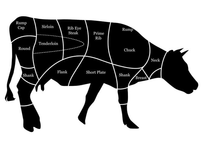 Cutsof-Beef
